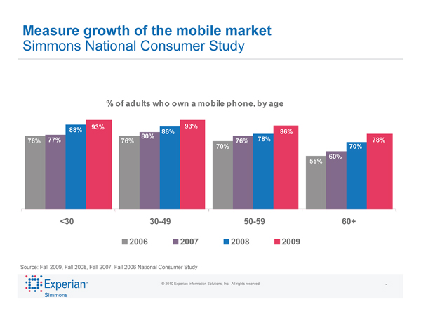 9 out of 10 US adults have a mobile