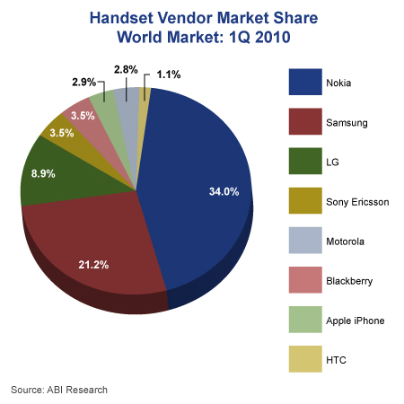 Mobile handset sales to hit 1.3bn in 2010