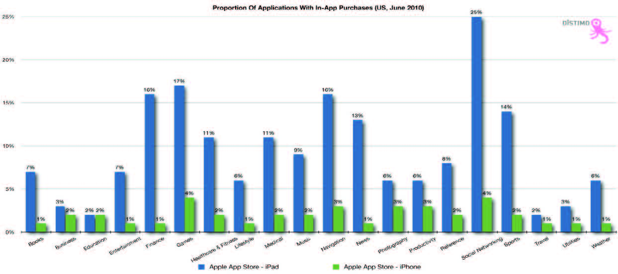 iPad apps have more in-app purchases than iPhone apps