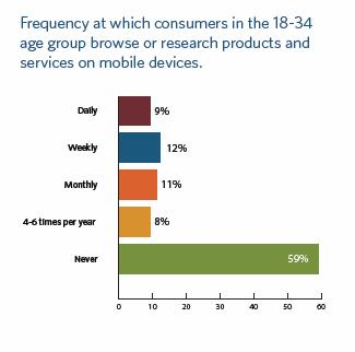 18-34 year olds open to mobile as part of cross-channel commerce
