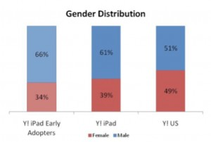 iPad users are big consumers of business news