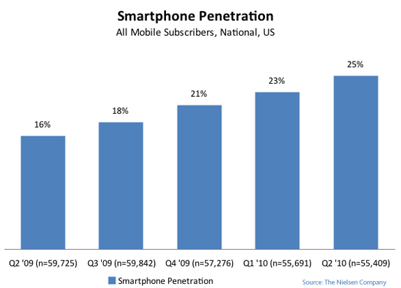 Smartphones now 25% of US market
