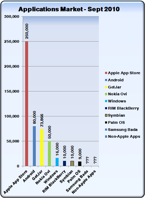 App figures round up – Android now number two