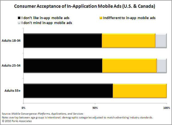 Consumers to become more accepting of in-app ads