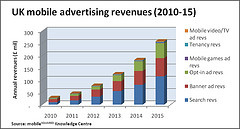 UK Mobile ad market to grow 840% over next five years
