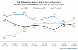 Android stengthens it's position in the US smartphone market