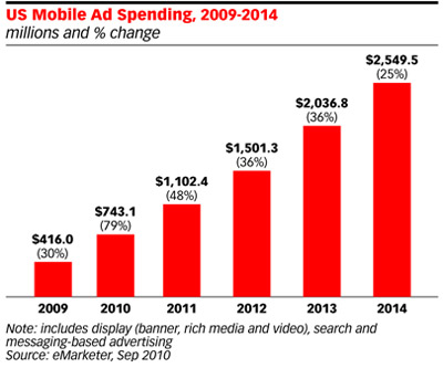 US Mobile ad spending up by 79 percent to $743 million