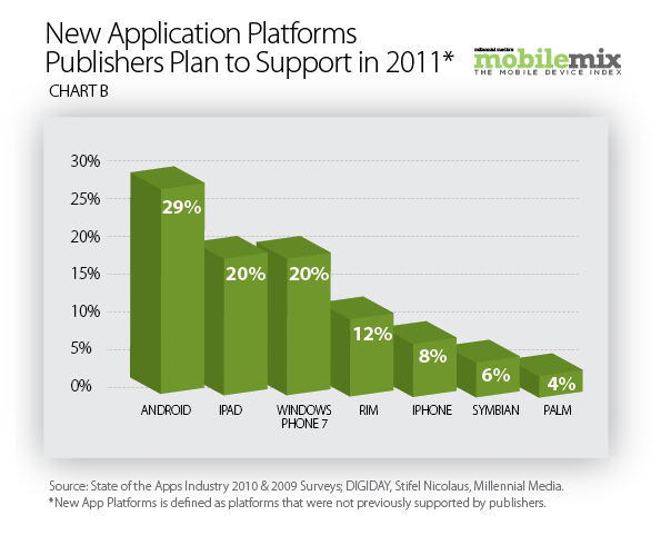 Android to be the platform of choice for developers in 2011