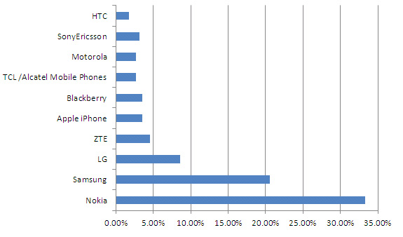 2010 mobile sales see Samsung growing fast