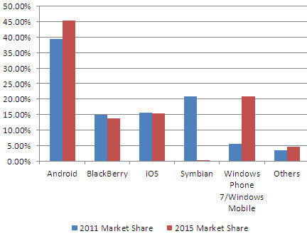 Windows Phone to be the number two mobile OS by 2015